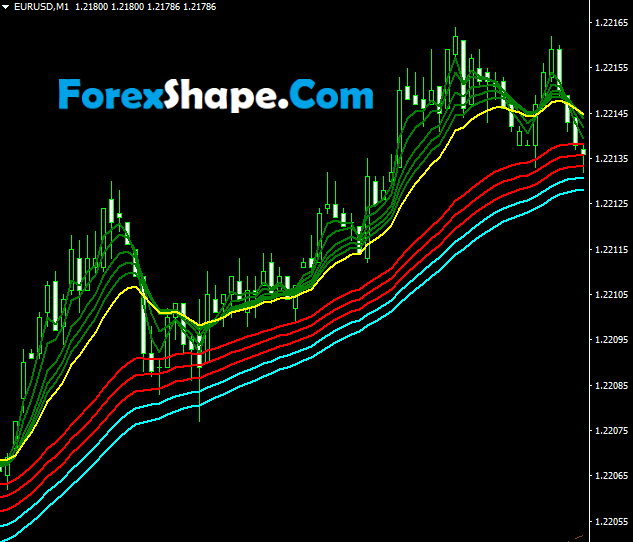 1 Minute Easy Forex Scalping Strategy