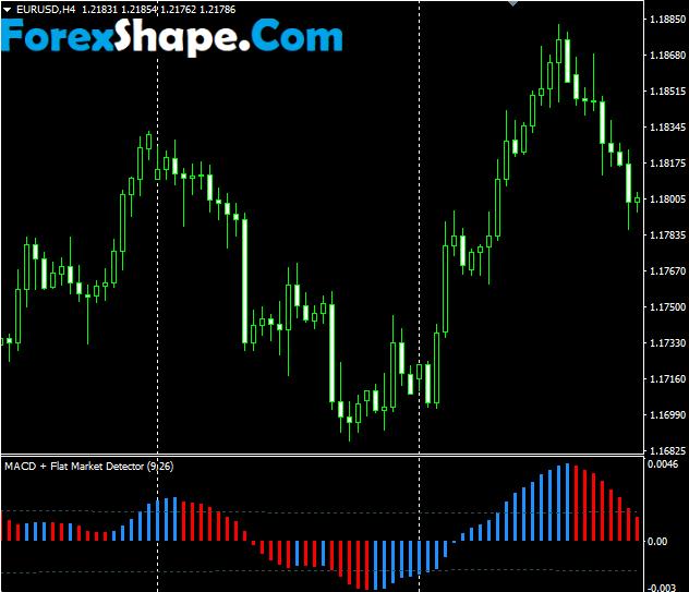 MACD Flat Market Detector Indicator