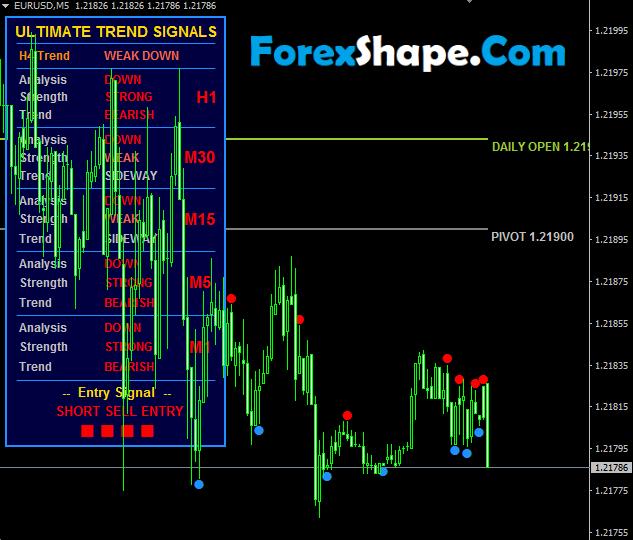 Ultimate Trend Signal V3 Indicator