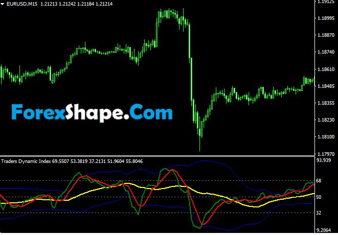 Traders Dynamic Index (TDI)2