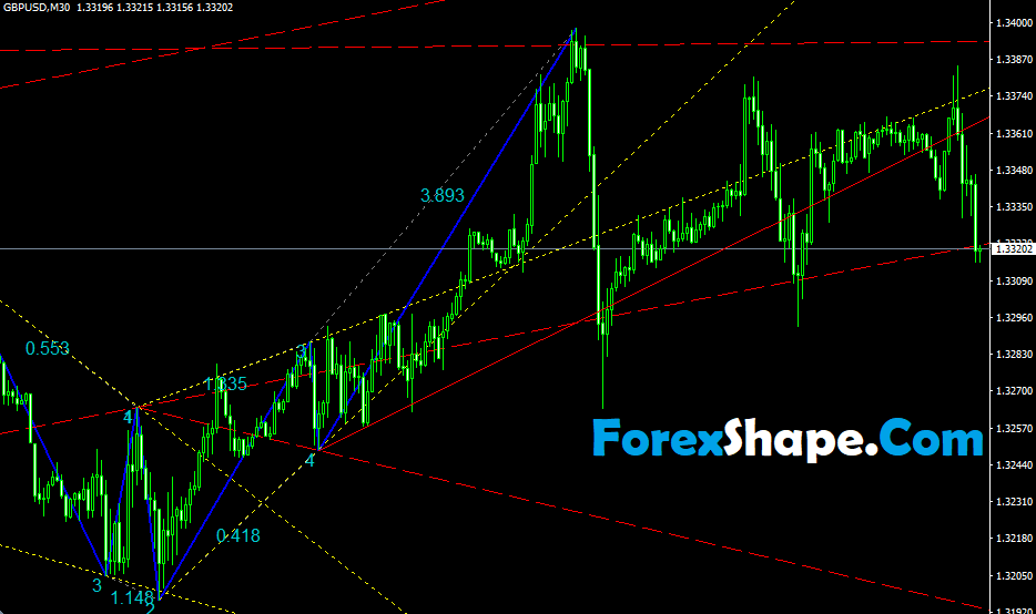 Wolfe Waves Indicator2