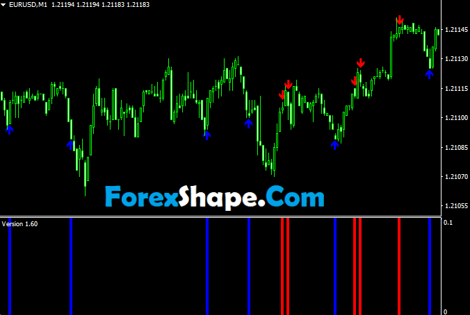 Binary options signals indicator