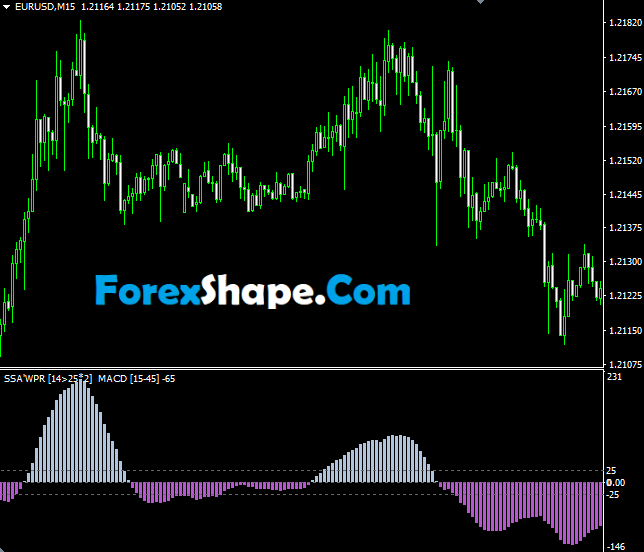 SSA of WPR MACD Indicator2
