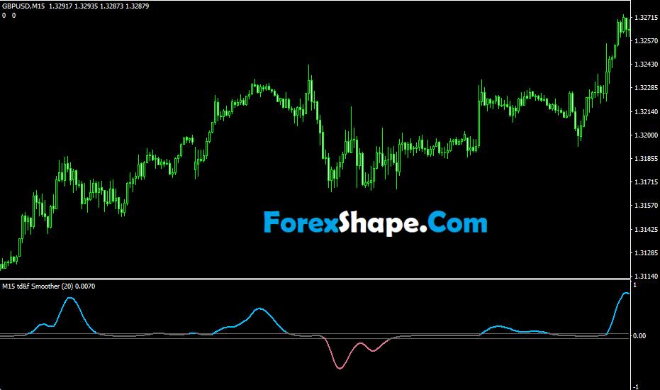 Trend Direction & Force Index Averages Indicator2