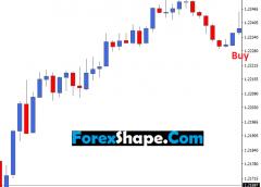 Future Candlestick reversal pattern indicator Mt4 Free Download