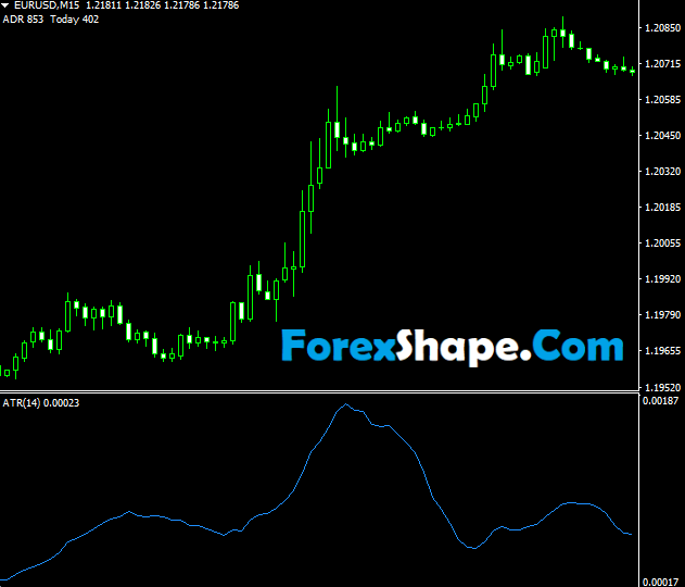 Average True Range ATR Forex Indicator