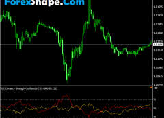 RSI currency strength Oscillator Indicator Mt4 Free Download