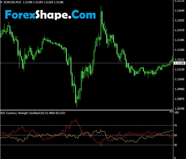 RSI currency strength Oscillator Indicator