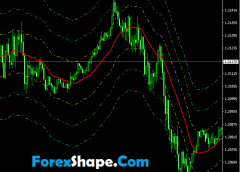 Trend following Indicator Mt4 Free Download